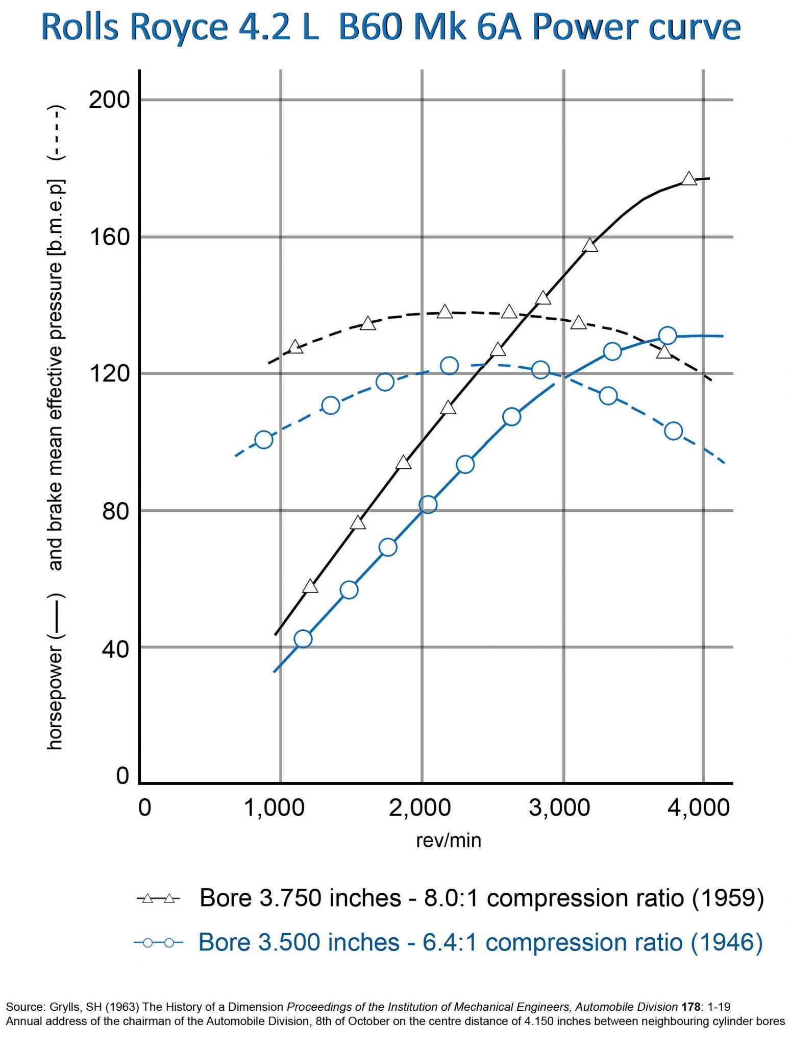 B60 engine power